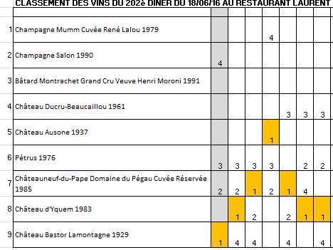 classement et votes du 202ème dîner au Laurent 160618