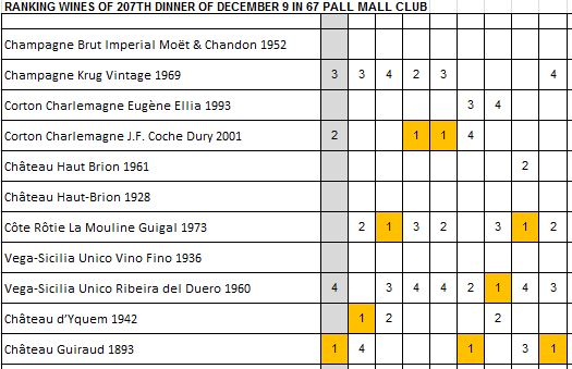 classement-des-vins-du-207e-diner